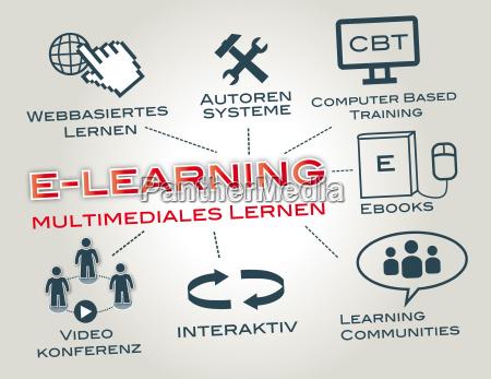 e learningwebinarssala de aula virtualblackboardblackboard